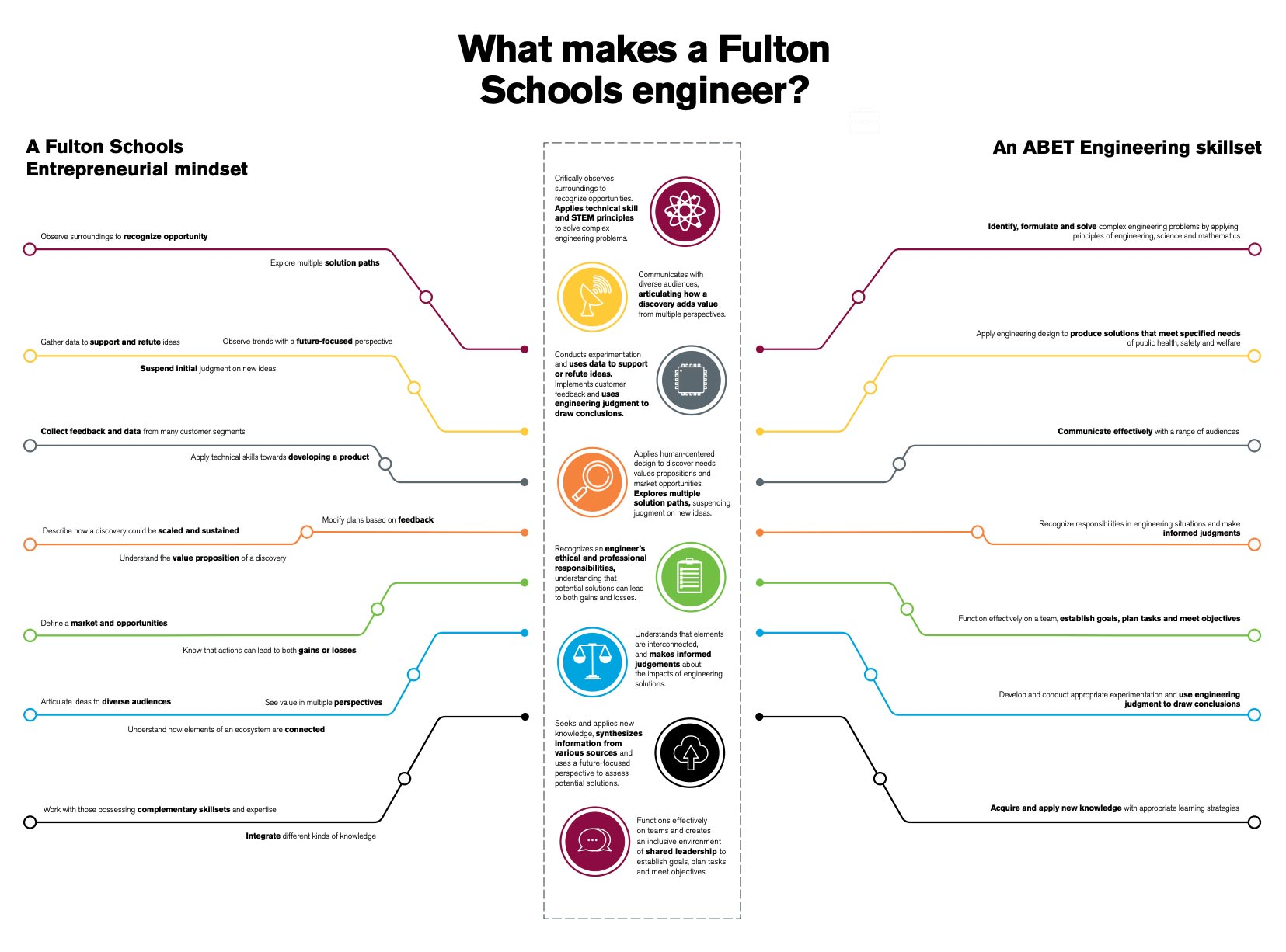 What makes a Fulton Schools engineer? infographic thumbnail